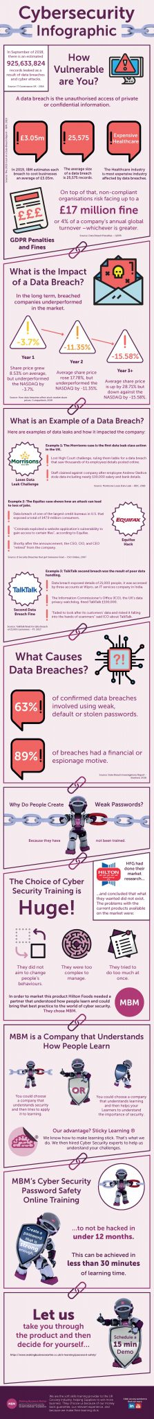 cybersecurity infographic by mbm discusses data breach costs and how to train your organisation to prevent these.