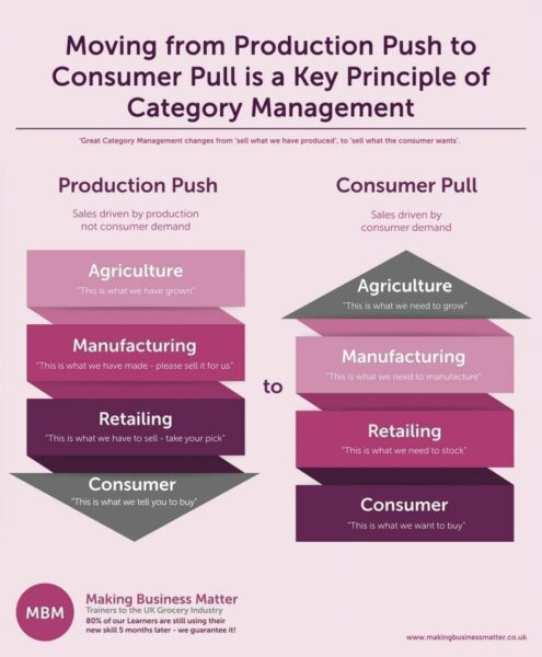 Definitions and differences between Production Push and. Consumer Pull