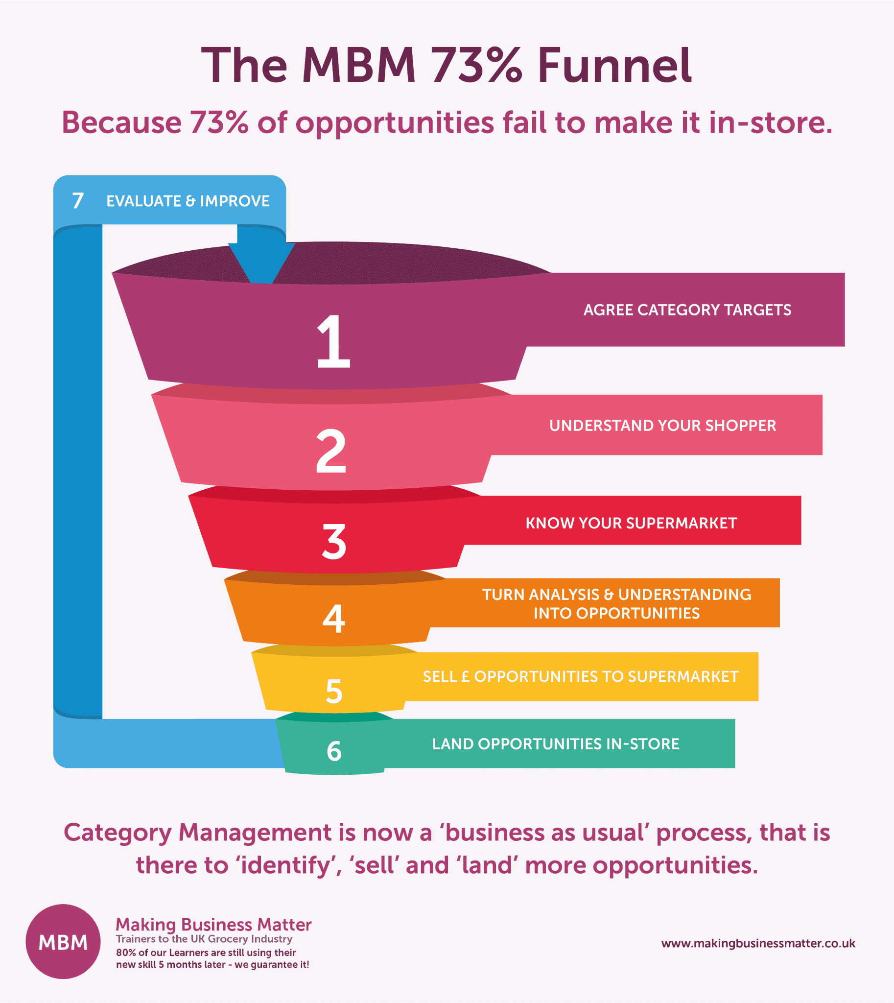 The 73% Category management cycle expressed in a funnel