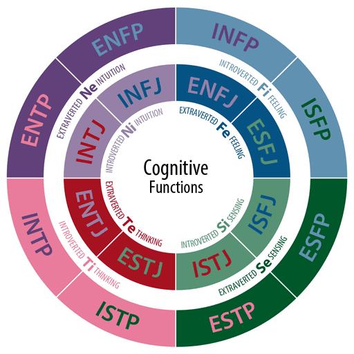 Cognitive Functions graph with one circle inside another