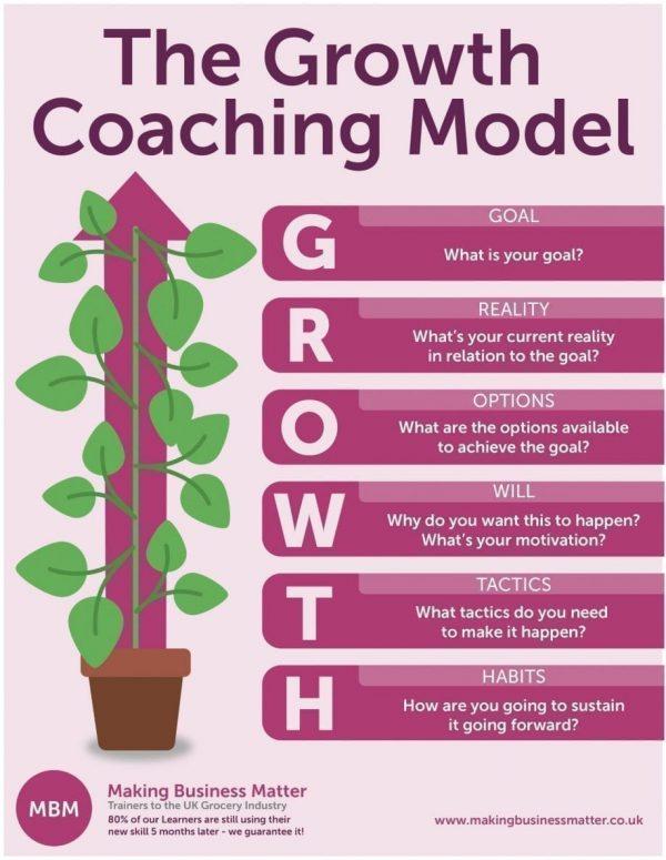 Growth Coaching Model