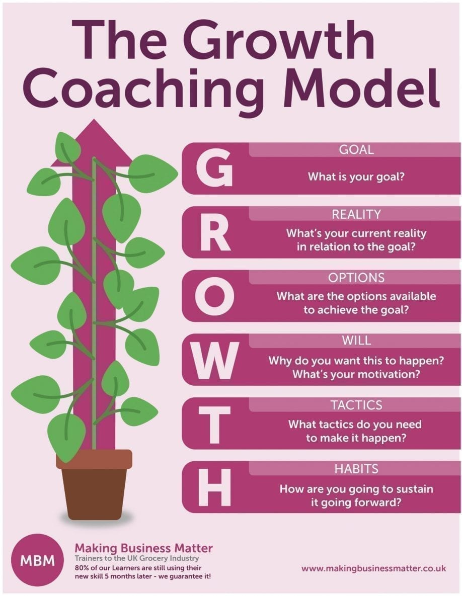 The Growth Coaching Model