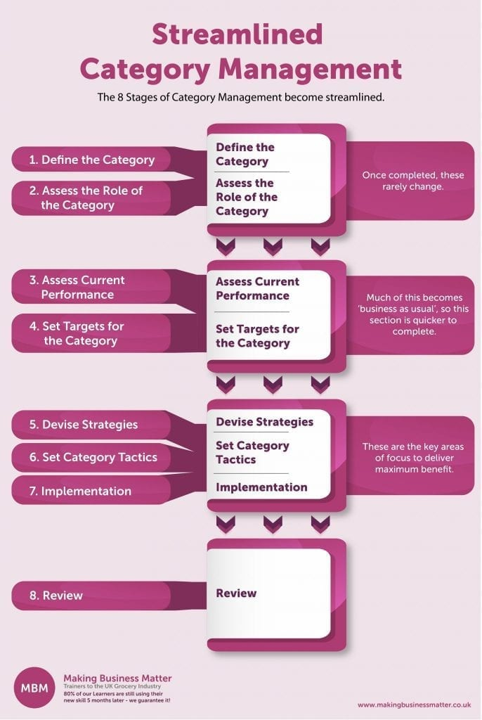 Category Management Streamlined