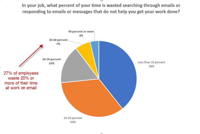 Pie chart about time spent on emails