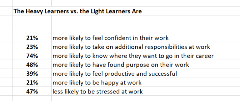 Table titled Heavy Learners vs Light Learners