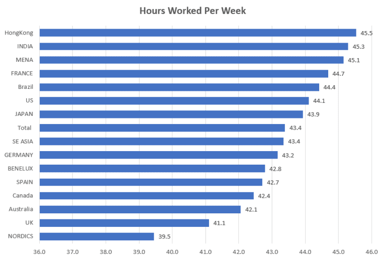 Graph on hours worked per country
