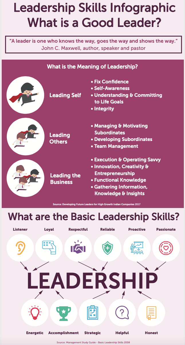Leadership Skills Infographic. What is a Good Leader?