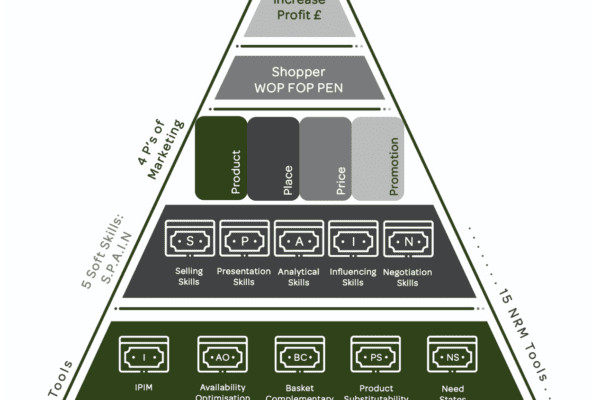 NRM Pyramid, Net Revenue Management