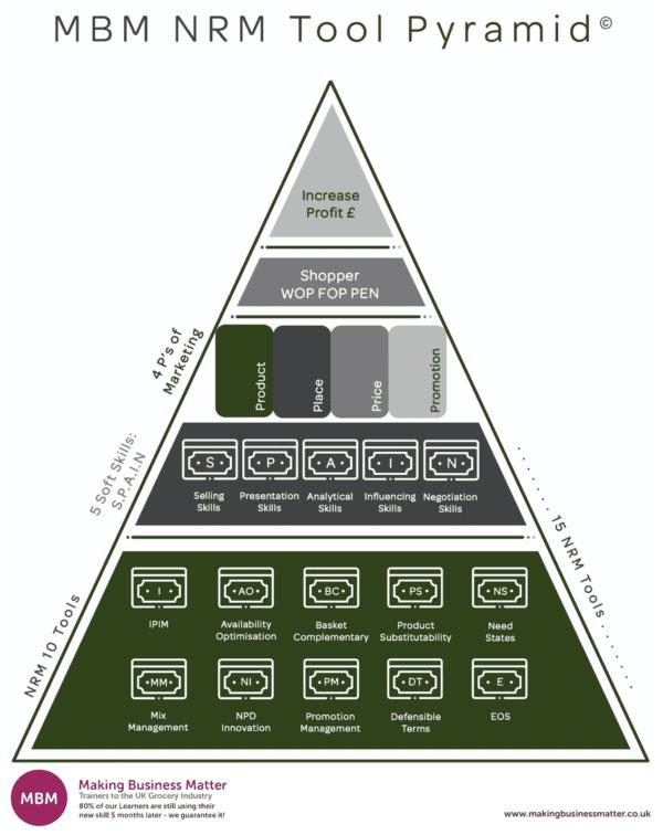 NRM Pyramid, Net Revenue Management