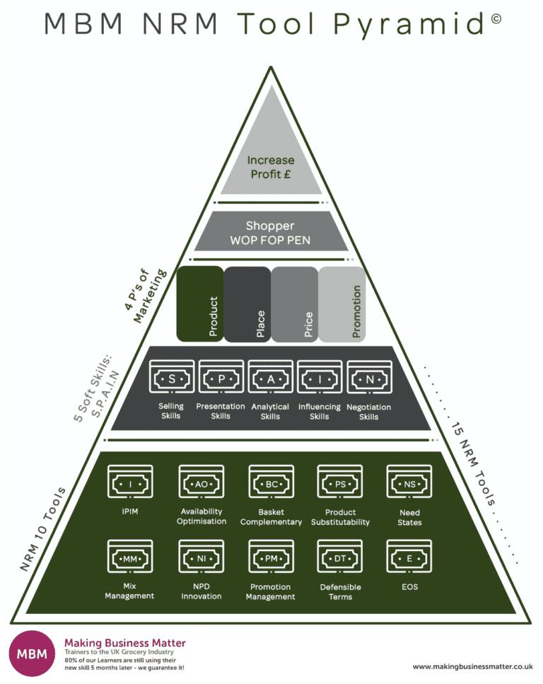 Triangle split into different parts to show net revenue