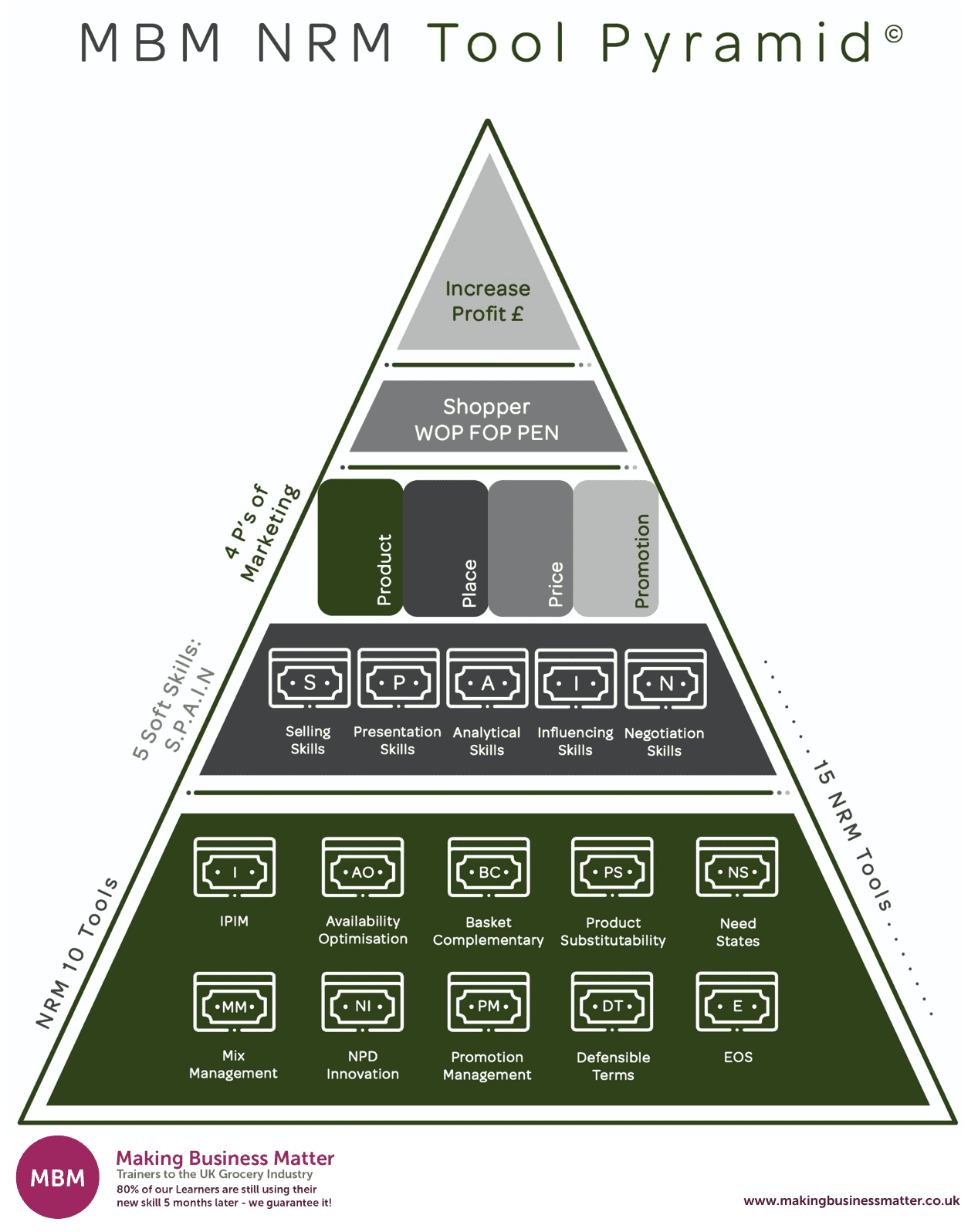 MBM NRM Tool Pyramid, , Net Revenue Management