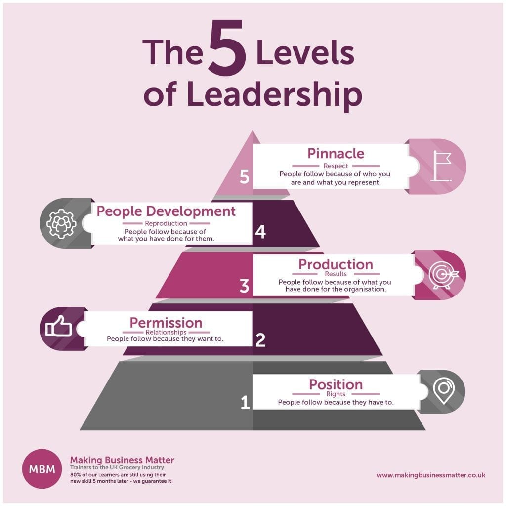 MBM infographic titled The 5 Levels of Leadership