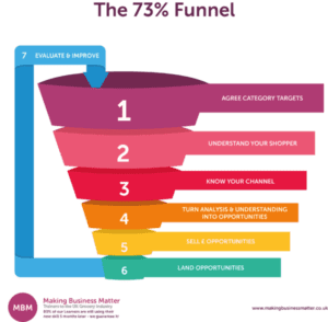 The 73% funnel for category management.