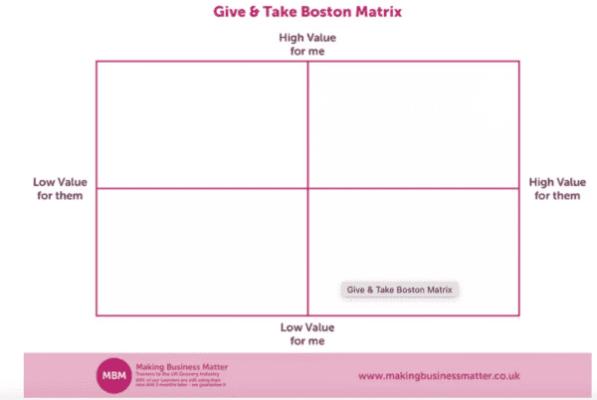 Template titled Give and Take Boston Matrix