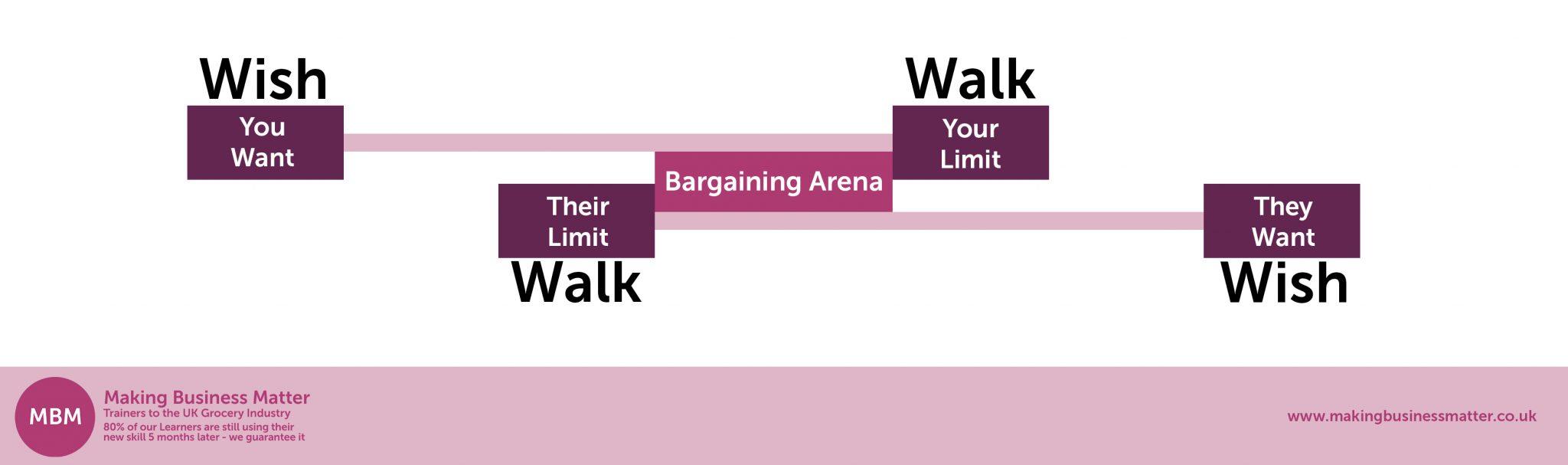 Wish - Walk, Walk Wish Diagram