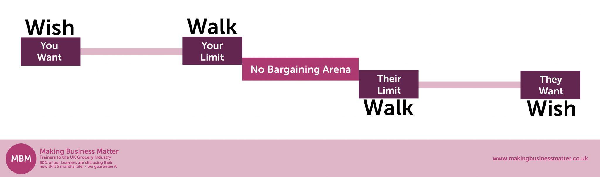 No bargaining area diagram