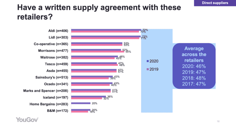 Graph of UK supermarkets showing the percentage of those that have written agreements with suppliers