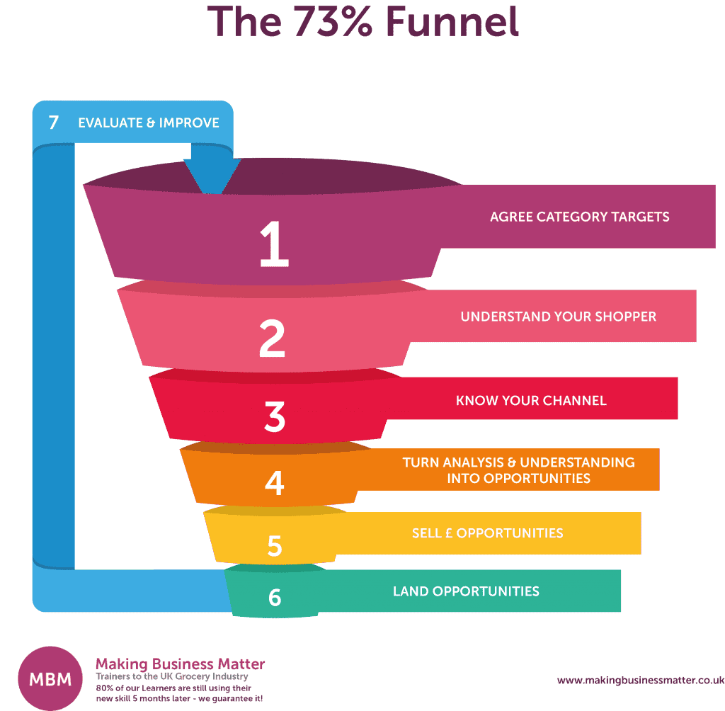 A seven-part funnel explaining the category management process