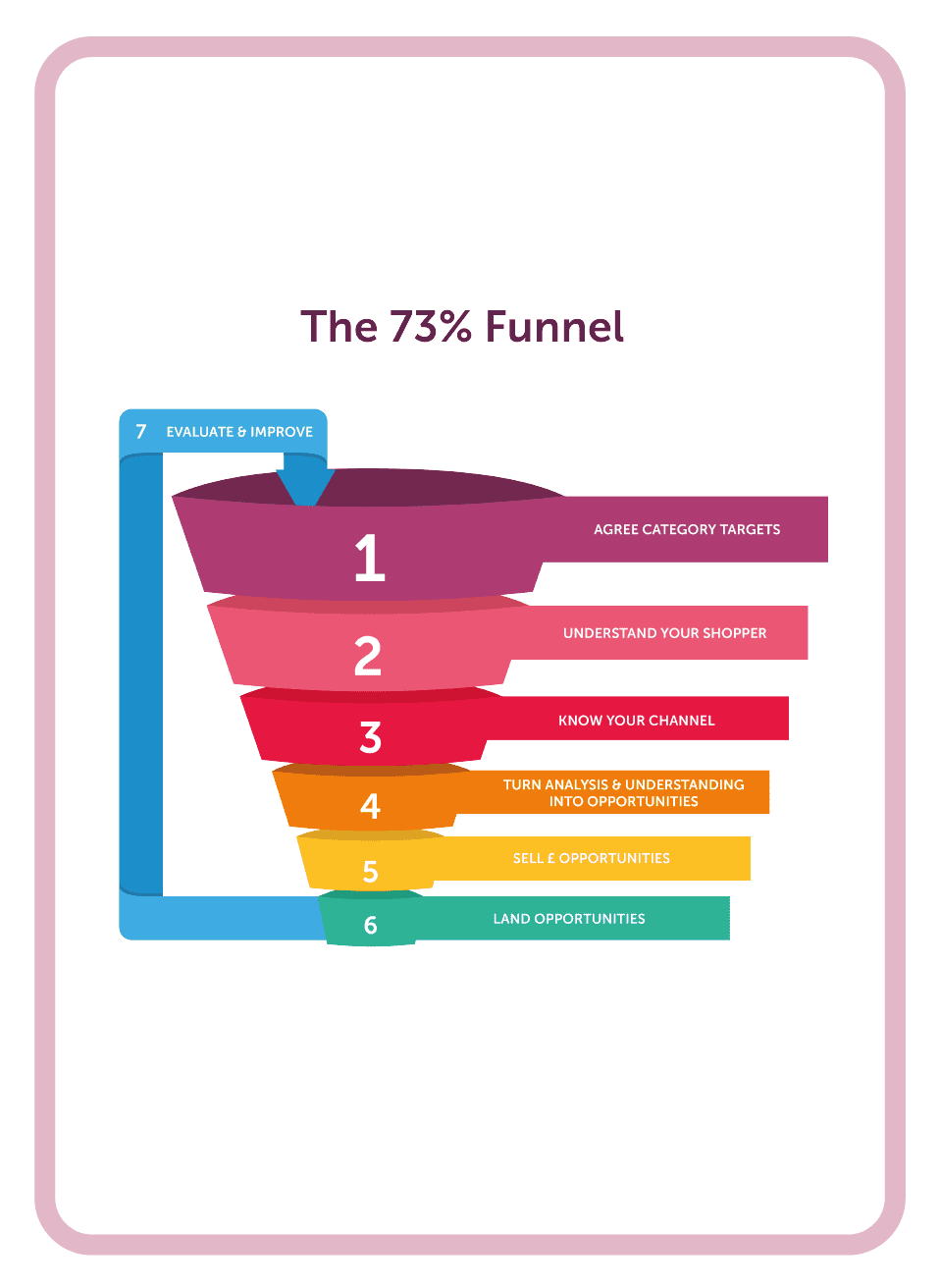 Category management coaching card titled 73% funnel