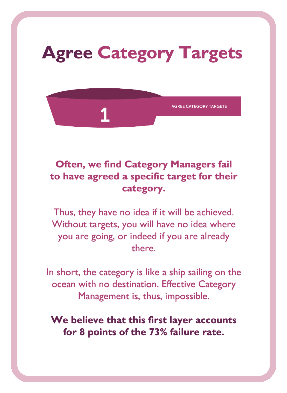 Category management coaching card titled Agree Category Targets