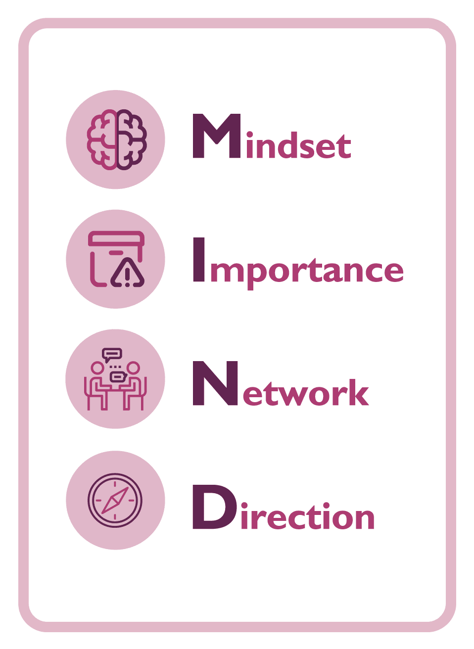 Coaching card with the MIND acronym