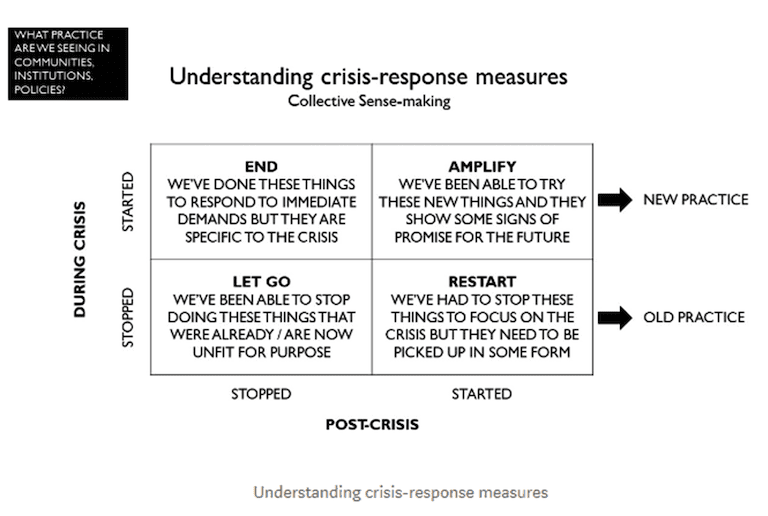 4-way table titled Understanding crisis-response measures