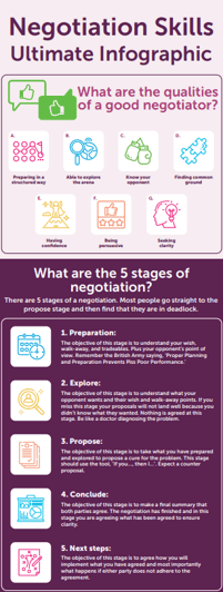 MBM infographic titled Negotiation Skills Ultimate Infographic