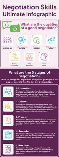 Negotiation Skills Infographics