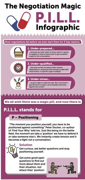 Negotiation pill infogratich