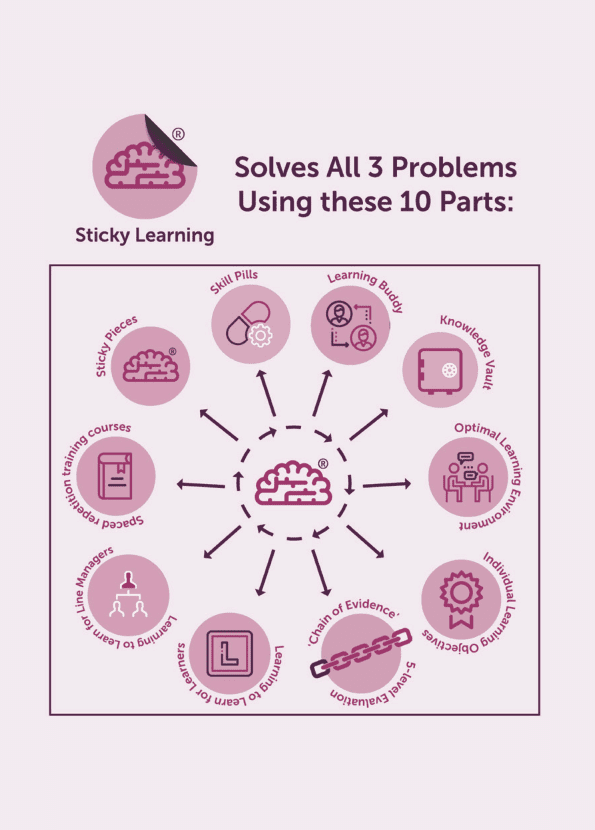 New Manager coaching card titled Solves 3 problems