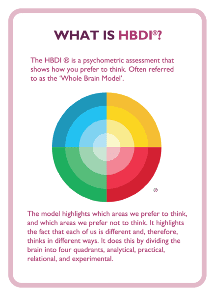 What is HBDI?- answered on a coaching card