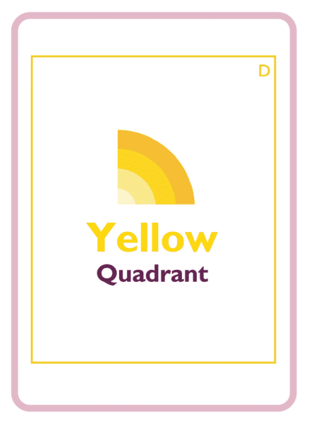 HBDI coaching card titled Yellow Quadrant