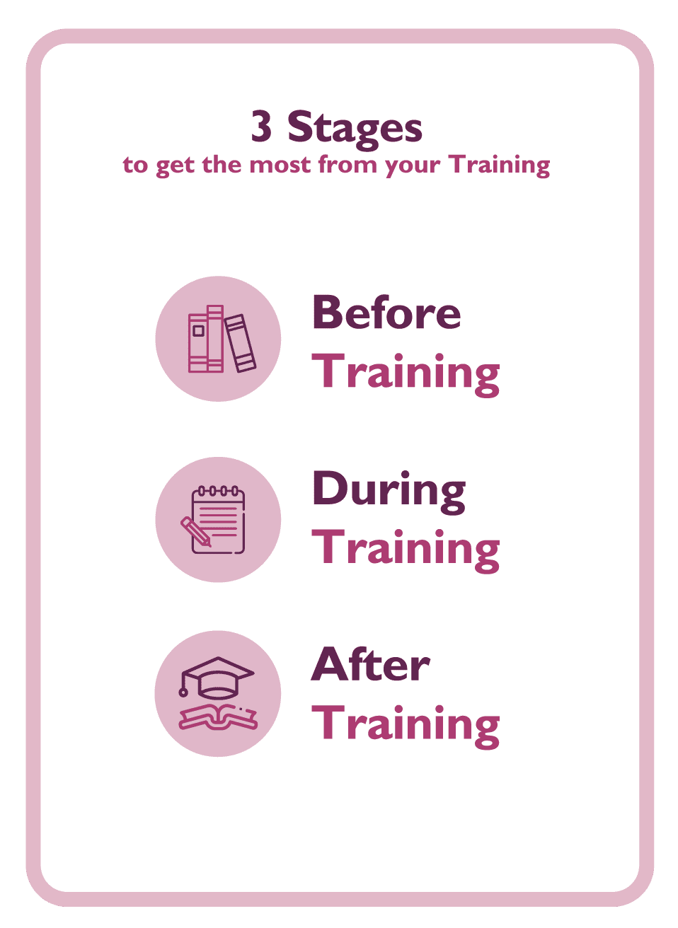 3 stages of training coaching cards