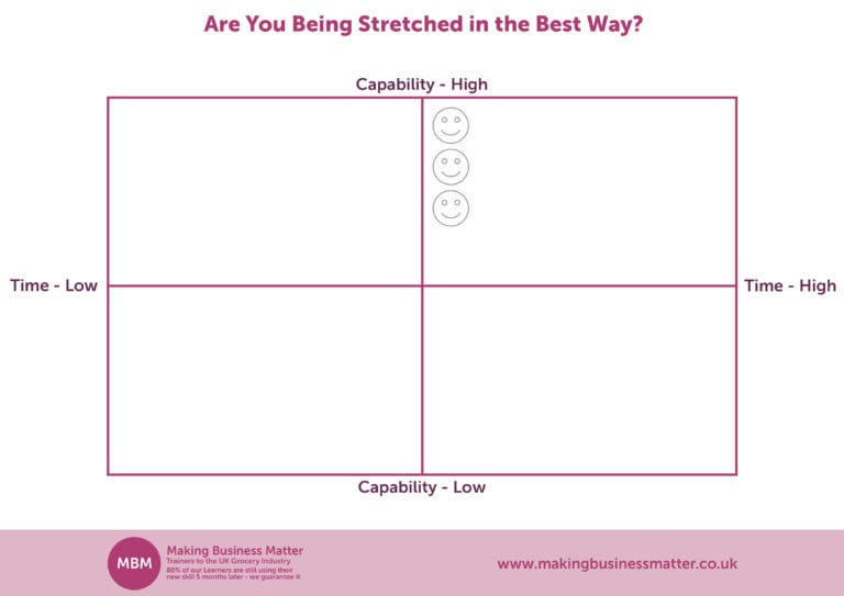 Manage People Effectively, Capability vs Time Template