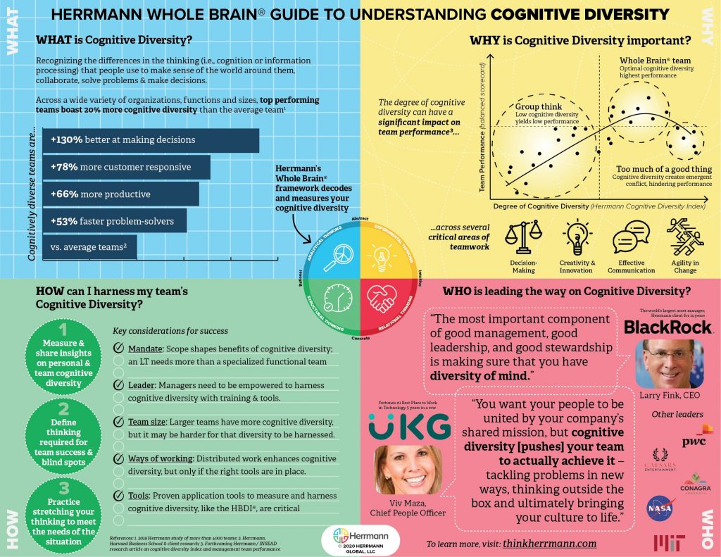 A HBDI colourfrul infographic (seperated into the relevant colored brain quadrants), a guide to understanding cognitive diversity