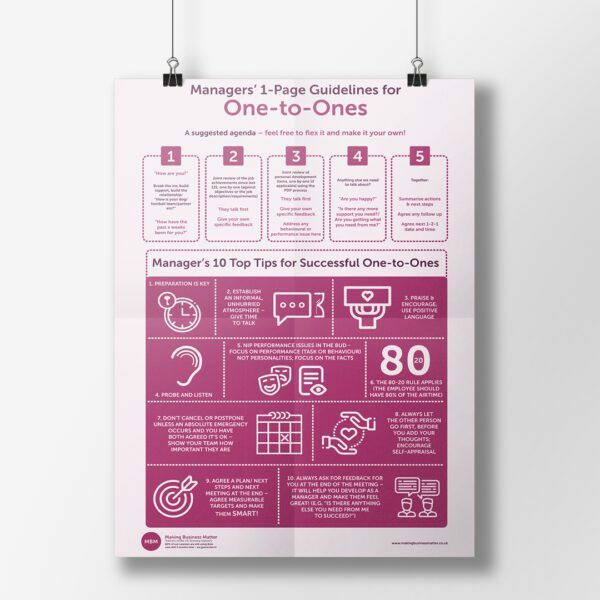 Hanging infographic titled Managers' 1-Page Guidelines for One-to-Ones
