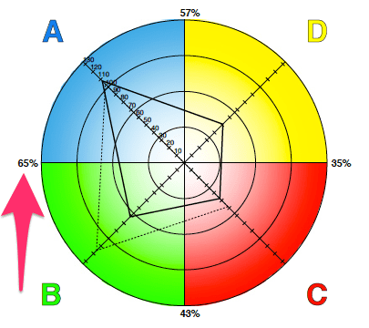 HBDI model with an arrow pointing to 65%