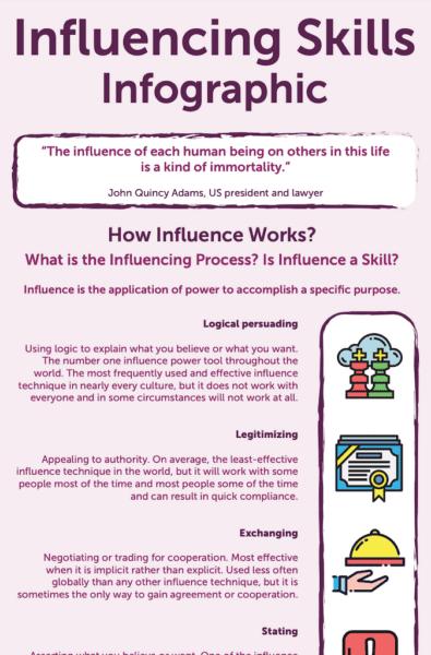 Influencing Skills PDF Infographic