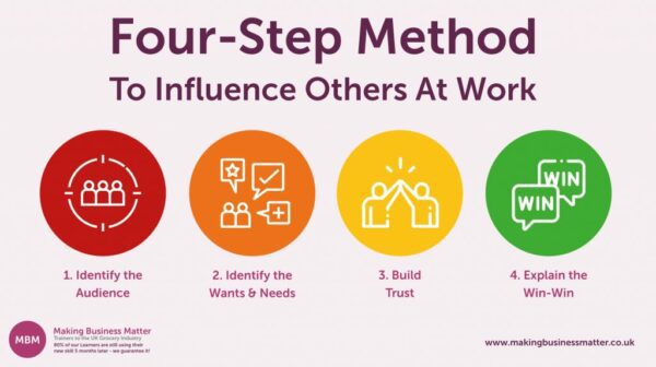 Four-Step Method to Influence Others at Work; Influencing Skills; Persuasion Skills