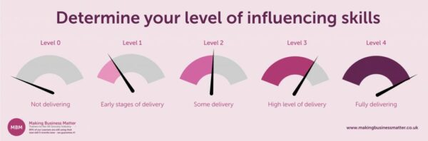 Determine Your Level of Influencing Skills