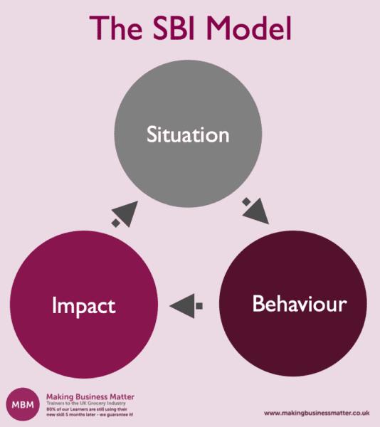 The SBI Feedback Model: Situation, Behaviour, Impact