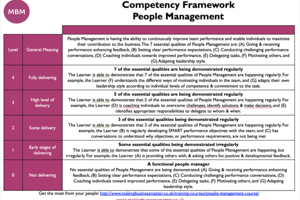 MBM table split into 3 columns titled Competency Framework People Management