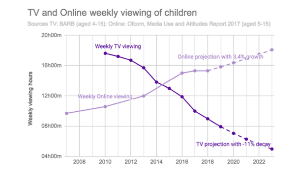 Graph showing children's online and TV viewing time