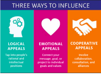 Infographic titled Three Ways to Influence