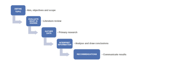 Flow diagram showing different stages of the research process