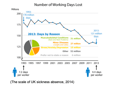 Graph showing number of working days lost to sickness