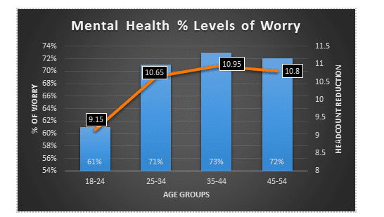 Graph showing levels of worry as a percentage