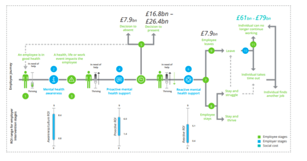 Flow diagram showing the money lost to employee sickness