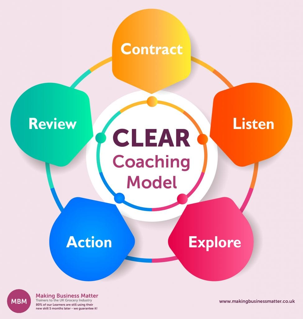 5 part cycle with Clear Coaching Model in the middle