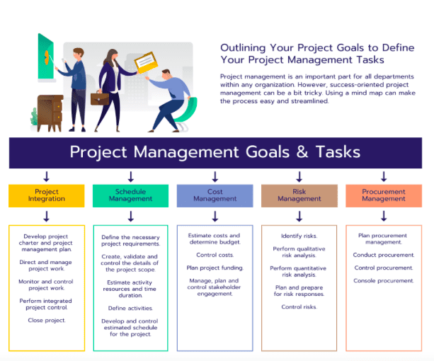 Mind map of project management goals and tasks